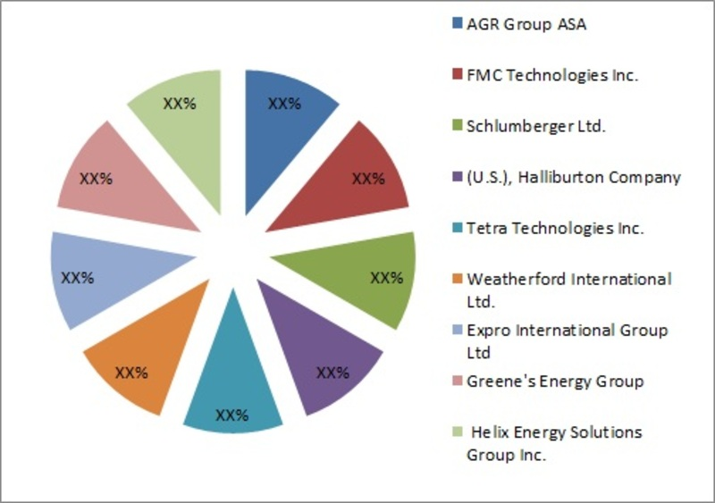Global Well Test Market, by Market Share
