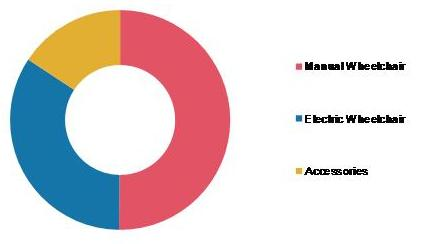 Global Wheelchair Market Share (%), by Product, 2019