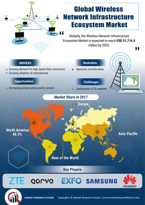 Wireless Network Infrastructure Ecosystem Market