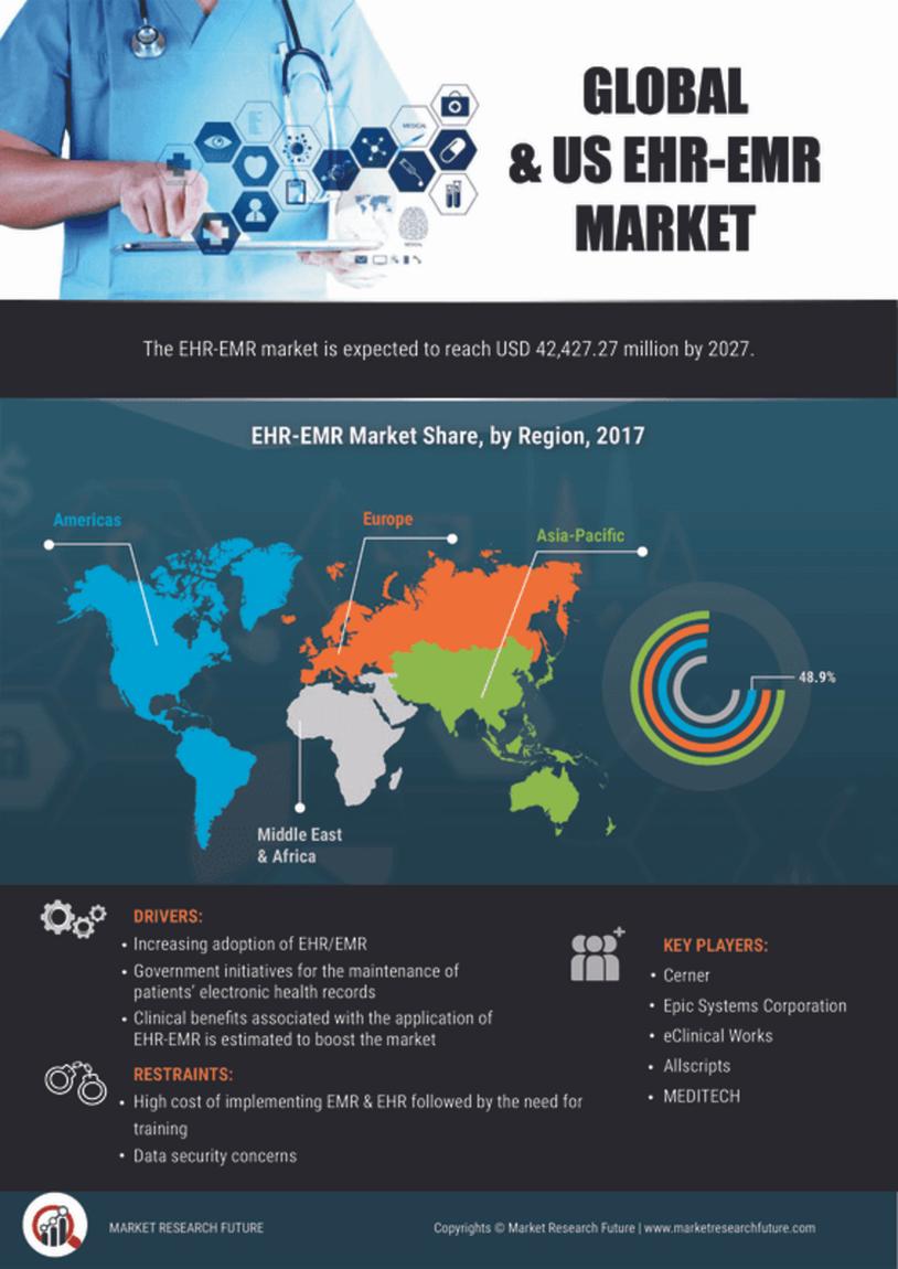 image -Global and US EHR-EMR Market Report - Forecast to 2027