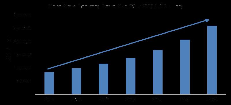 Global Cloud Monitoring Market Size 2017-2023