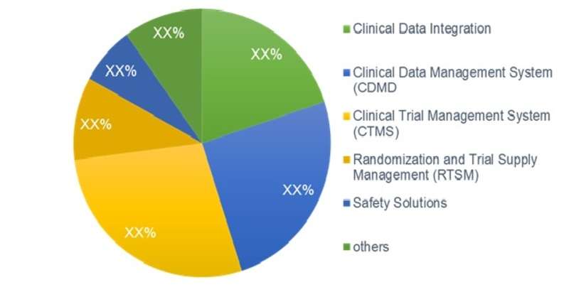 Global e-Clinical Solution Market by Product
