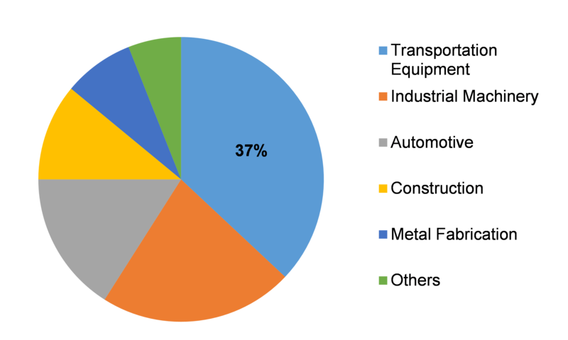 Global metalworking fluids market share, by application 2016 (%)
