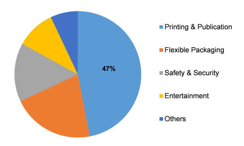 Global specialty ink market share by application