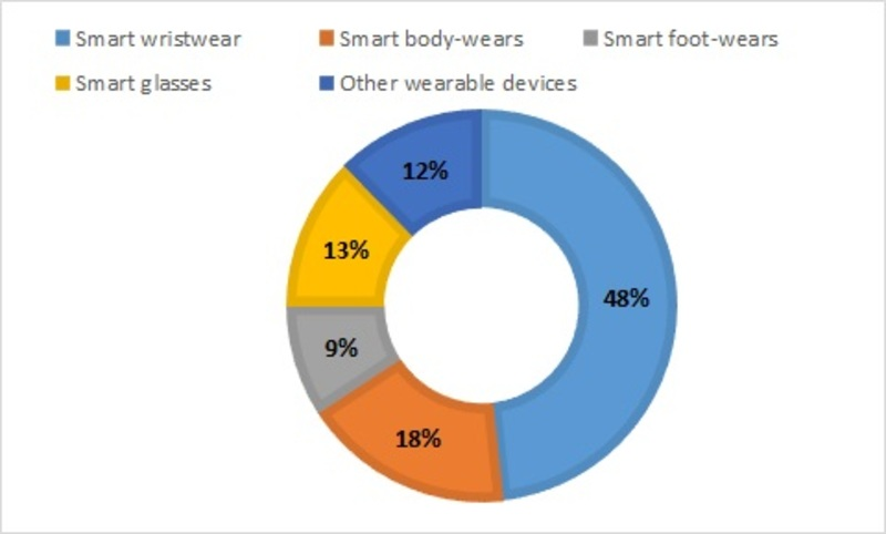 Global wearable sensors market share, by application, 2022