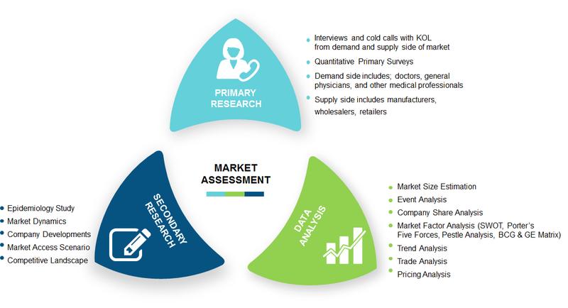 Gout Market,Methodology
