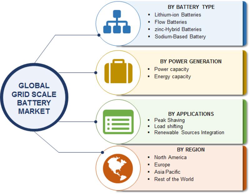 Grid Scale Battery Market