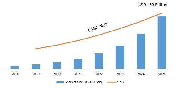 Hardware Acceleration Market