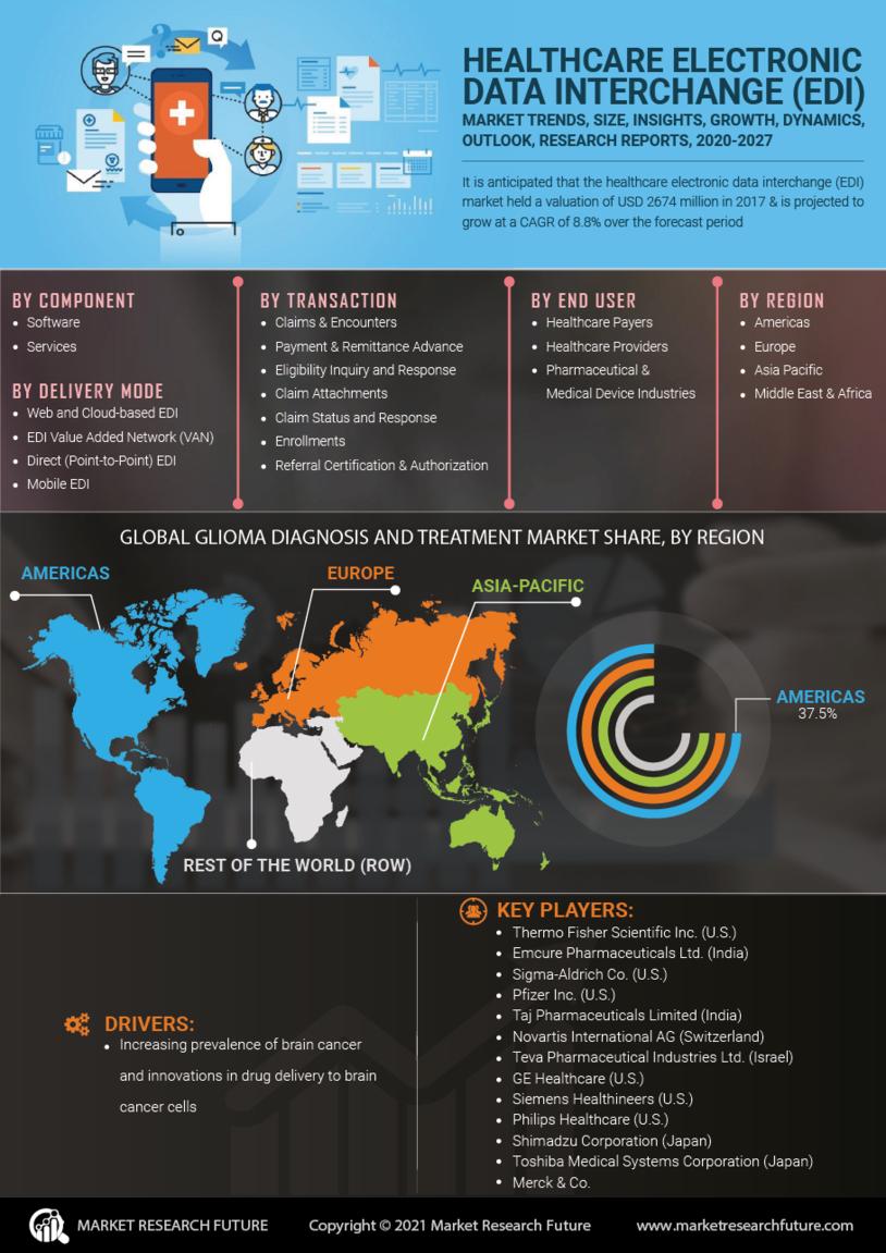 Healthcare Electronic Data Interchange Market