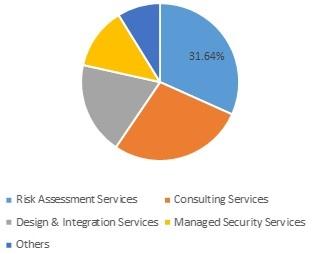 Healthcare IoT SecurityMarket