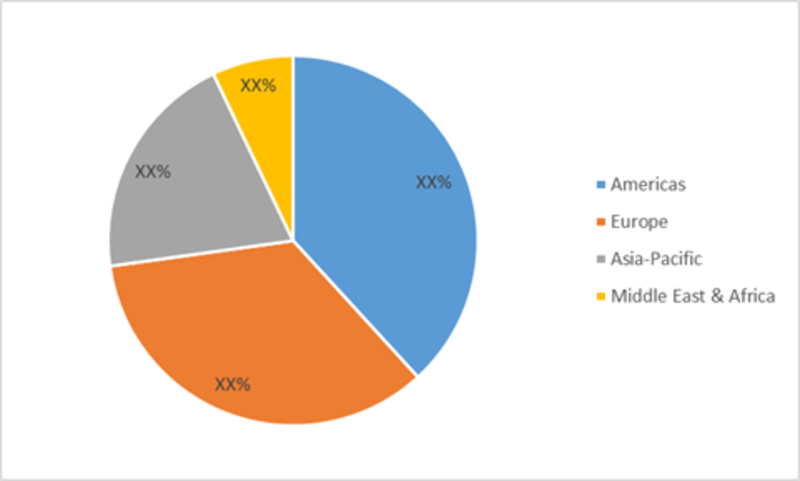 Global Healthcare Regulatory Affairs Outsourcing Market Share by Region,2017