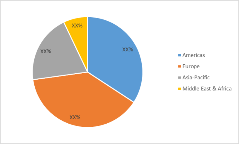 Healthcare Supply Chain Management Market SharE
