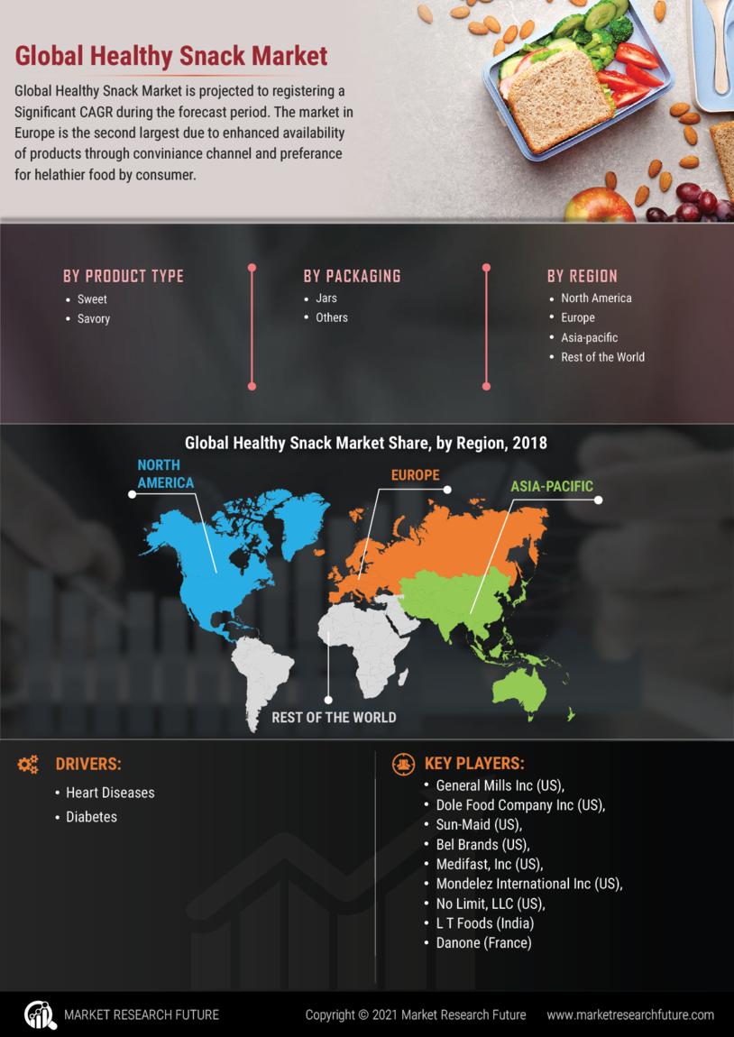 Healthy Snack Market