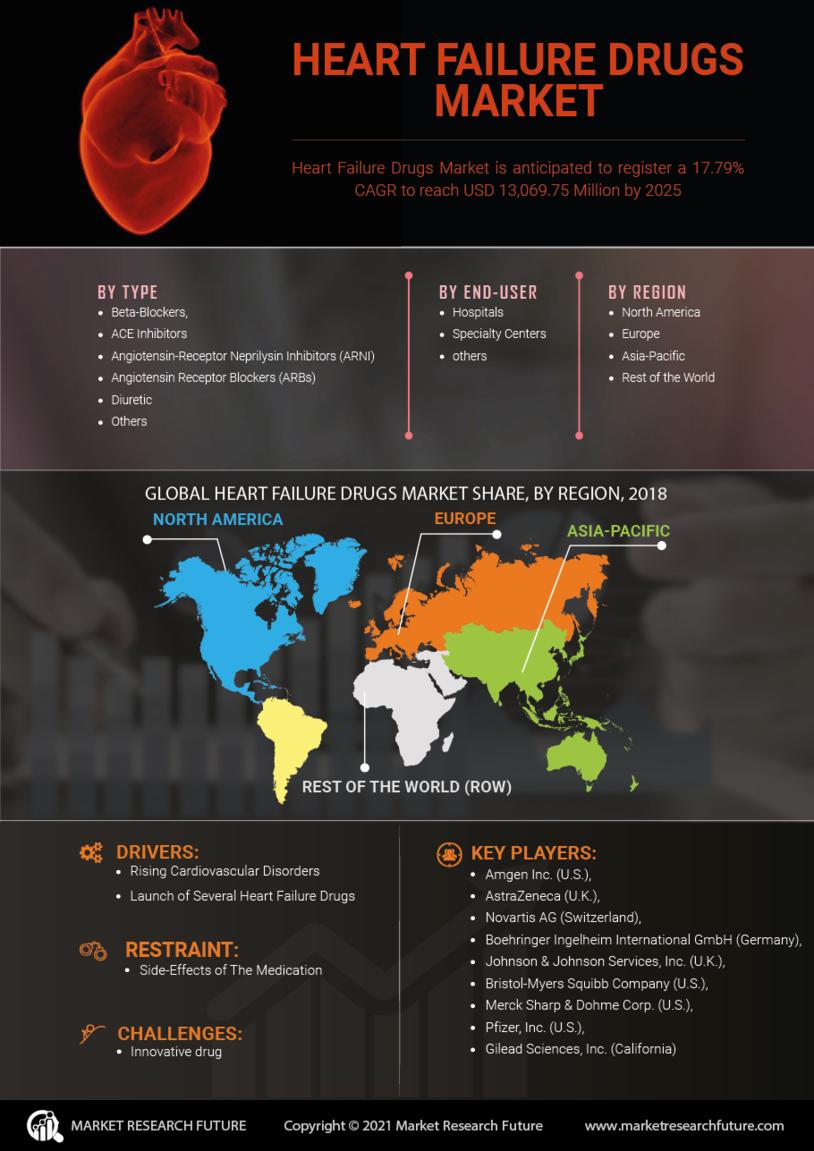 Heart Failure Drugs Market