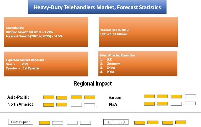 Heavy-Duty Telehandler Market