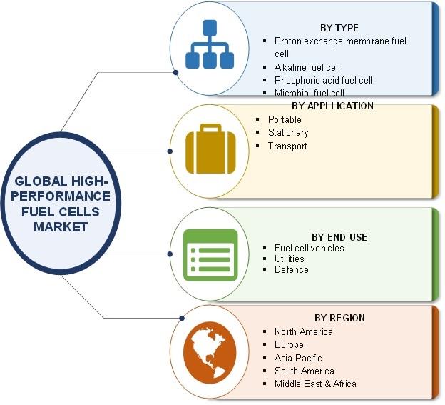 High-Performance Fuel Cells Market