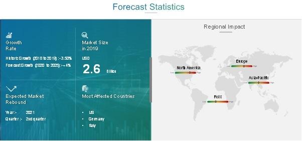 High-Pressure Pumps Market