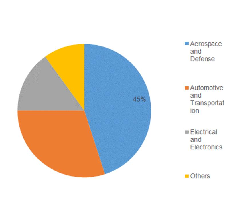 High-Temperature Composite Resin Market