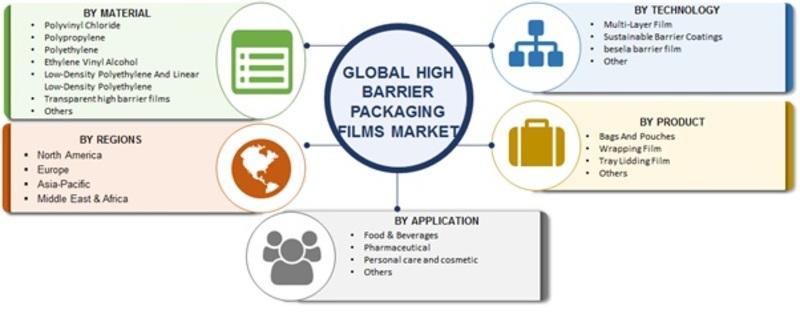 High Barrier Packaging Films Market