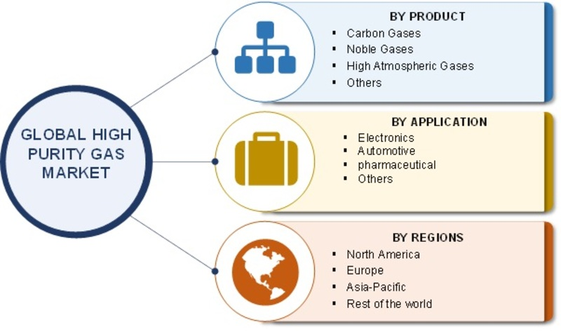 High Purity Gas Market Segments