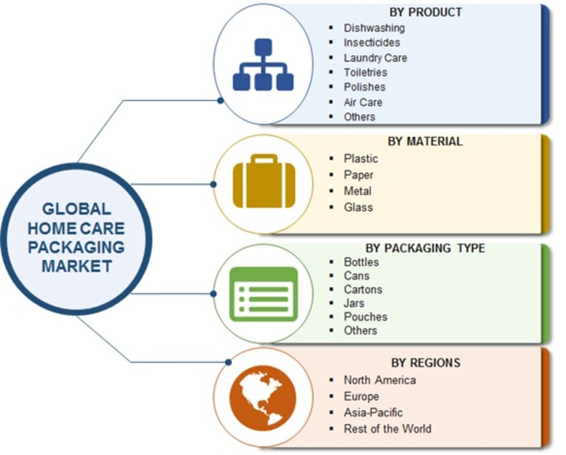 Home Care Packaging Market Image
