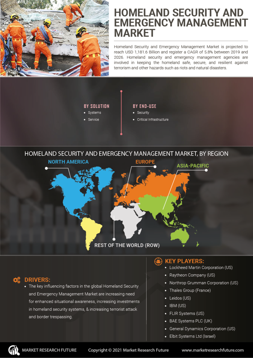 image -Homeland Security and Emergency Management Market Research Report - Global Forecast till 2027