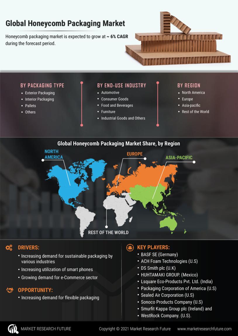 Honeycomb Packaging Market