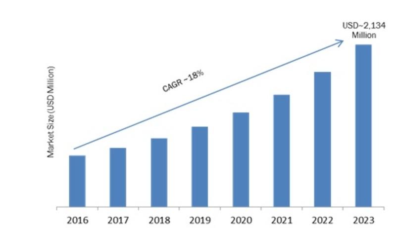 Hybrid Smart Parking Platform Market