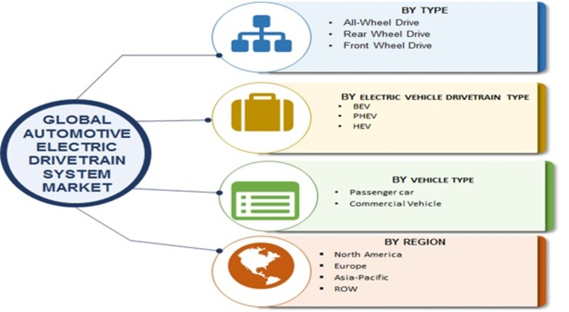 Hybrid System in Automotive Market Image