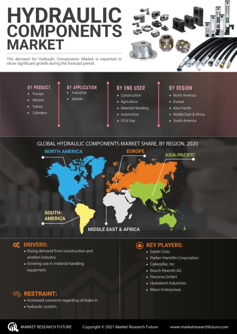 Hydraulic Component Market
