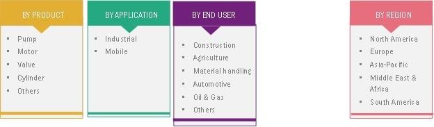 Hydraulic Components Market