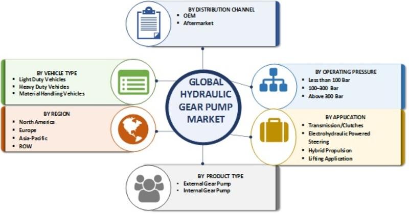 Hydraulic Gear Pump Market