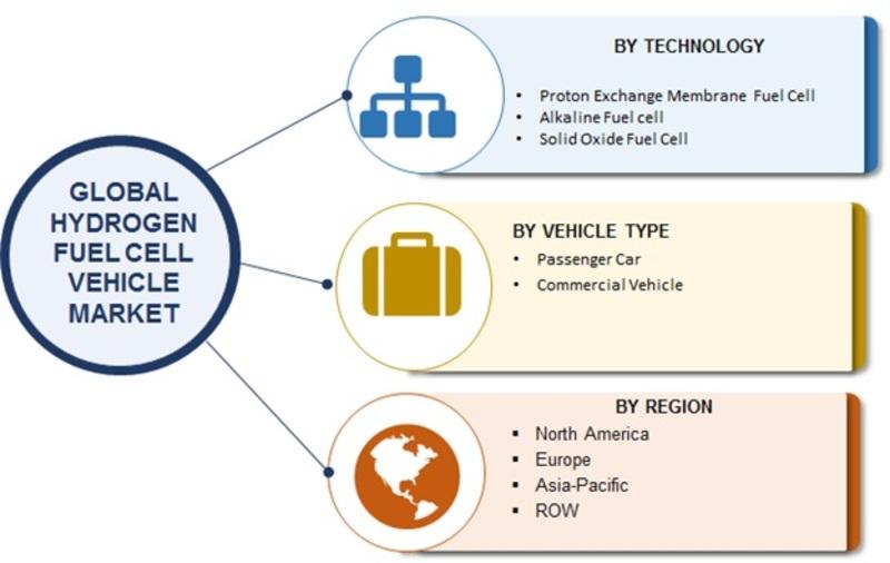 Hydrogen Fuel Cell Vehicle Market Image