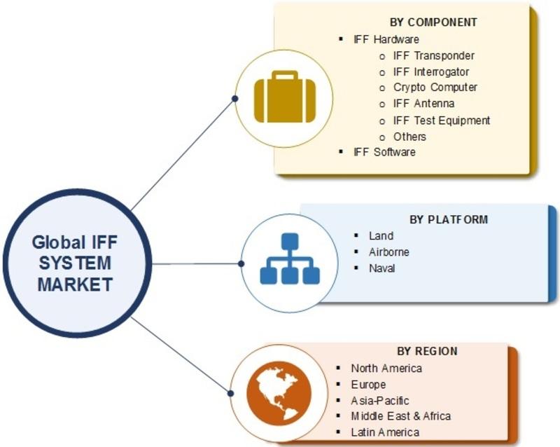 IFF System Market
