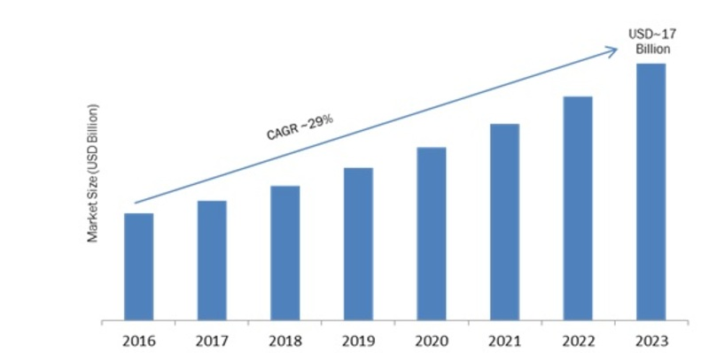 IOT Node and Gateway Market Research Report Forecast 2023 | MRFR