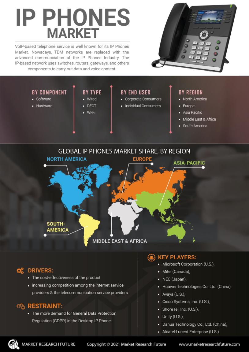 IP Phones Market