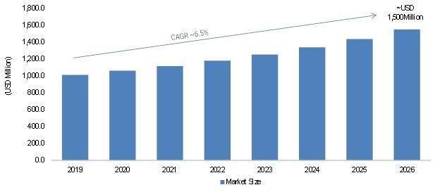 IR Spectroscopy Market