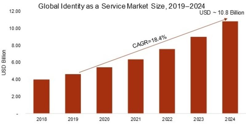 Identity as a Service Market