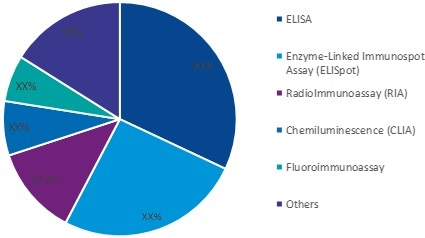 Immunoassays in R&D Market