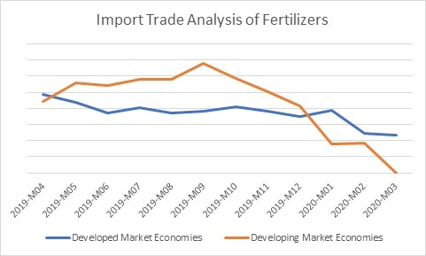 Import Trade Analysis of Fertilizers