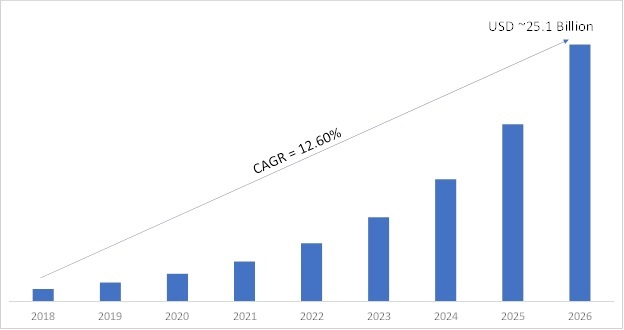 In-Memory Computing Market