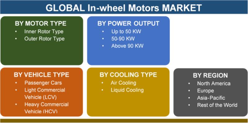 In-wheel Motors Market