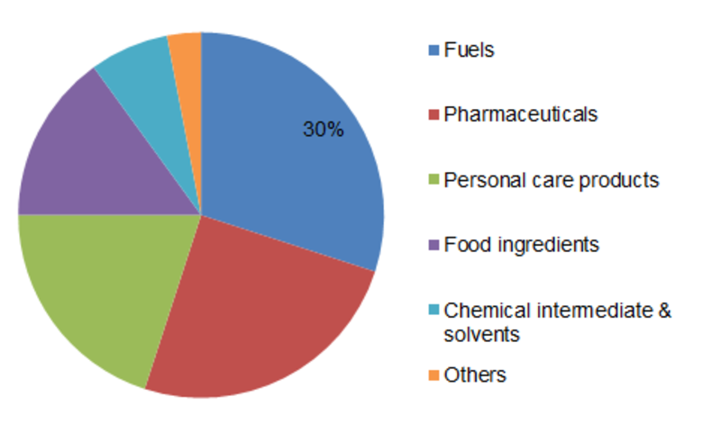 Industrial Alcohol Share