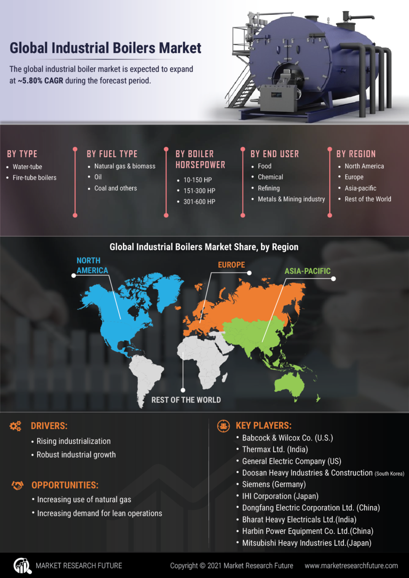Industrial Boilers Market