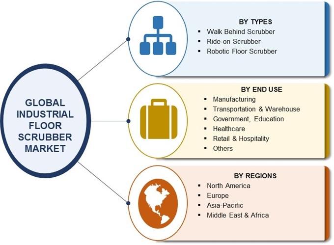 Industrial Floor Scrubber Market
