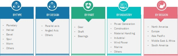 Industrial Gearbox Service Market