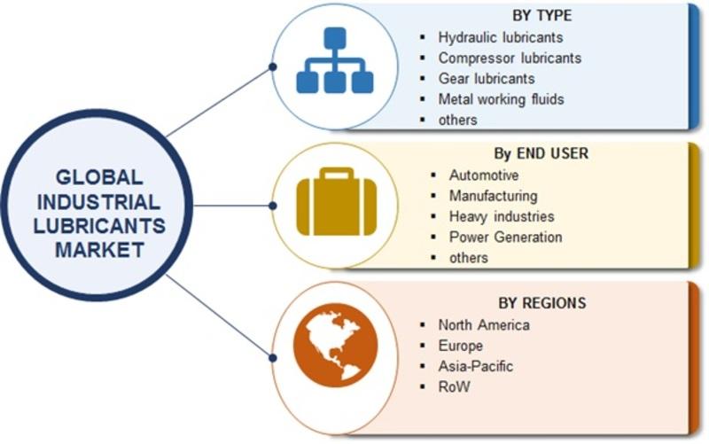 Industrial Lubricants Market Image