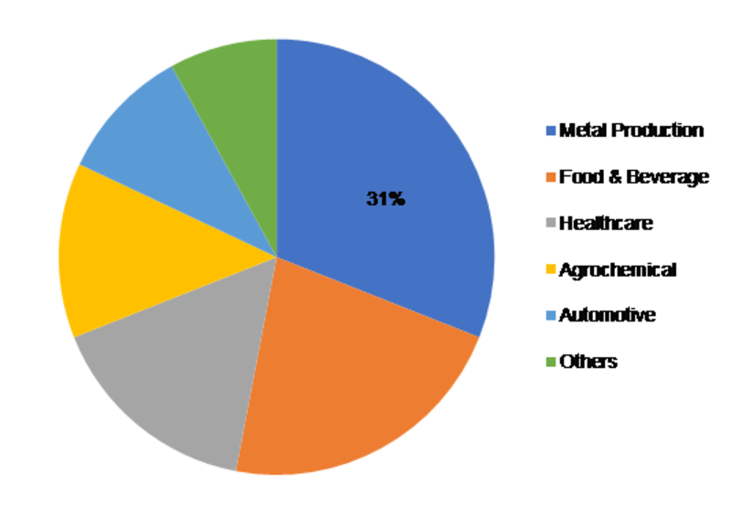 Industrial Nitrogen Market Share