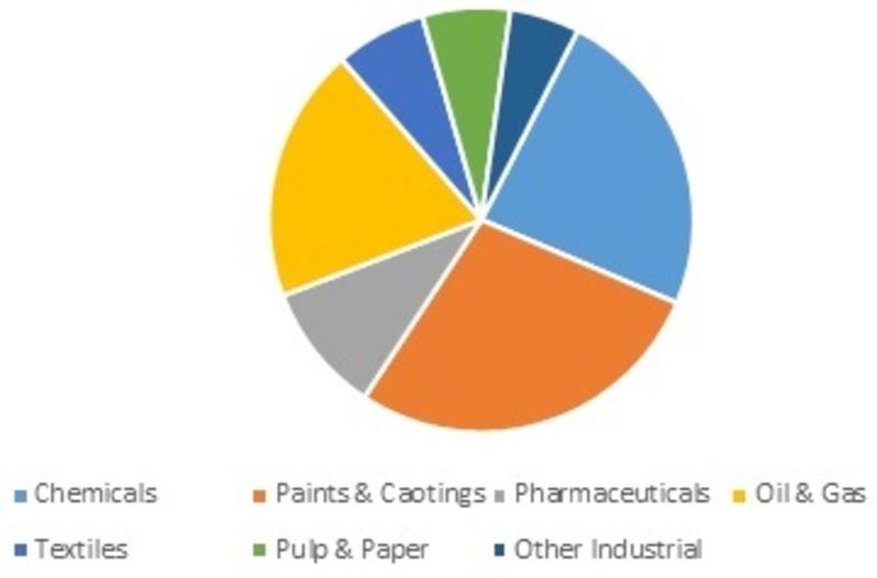 Industrial Solvents Market_Image