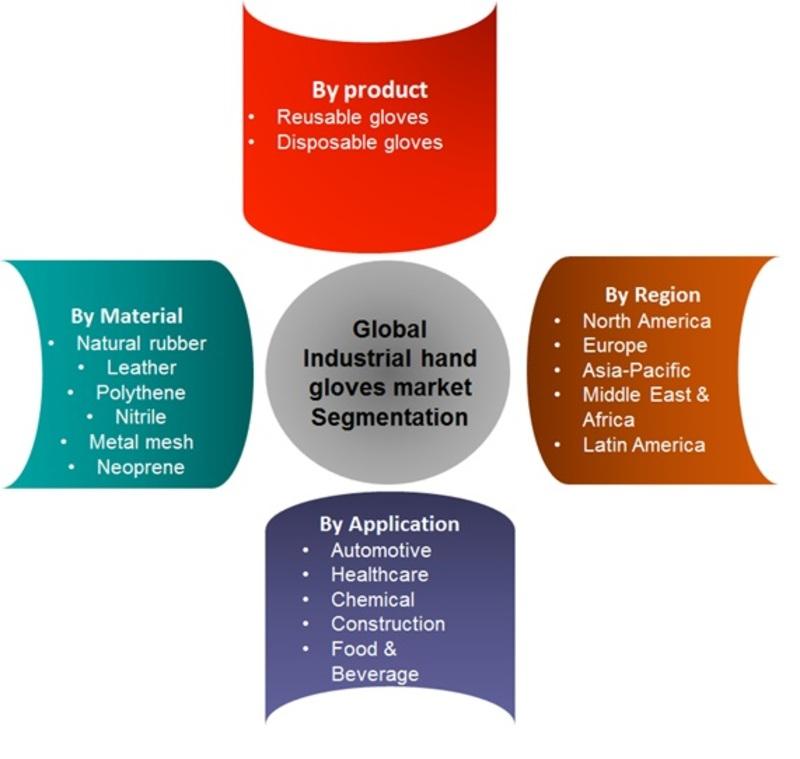 Industrial hand gloves market Segmentation
